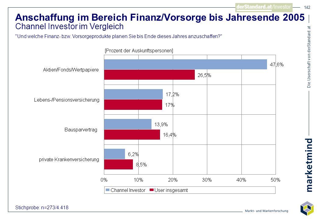 Die Userschaft von derStandard.at 142 Anschaffung im Bereich Finanz/Vorsorge bis Jahresende 2005 Channel Investor im Vergleich