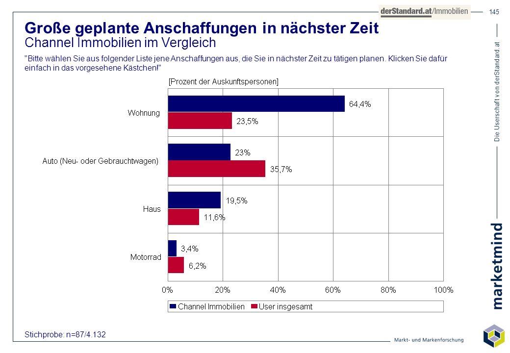 Die Userschaft von derStandard.at 145 Große geplante Anschaffungen in nächster Zeit Channel Immobilien im Vergleich