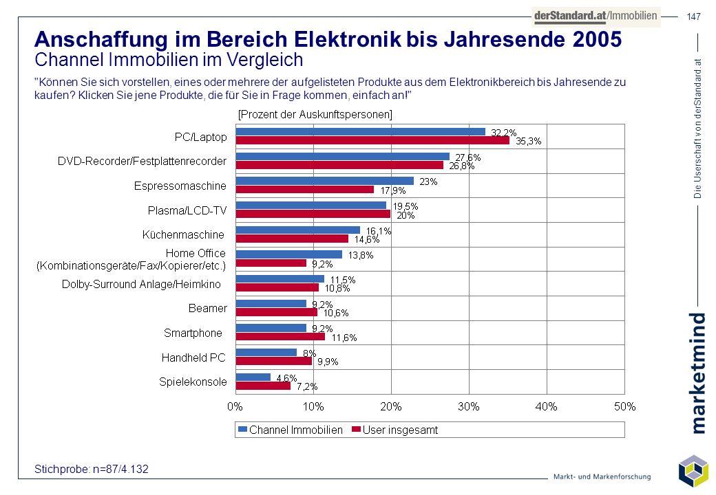 Die Userschaft von derStandard.at 147 Anschaffung im Bereich Elektronik bis Jahresende 2005 Channel Immobilien im Vergleich