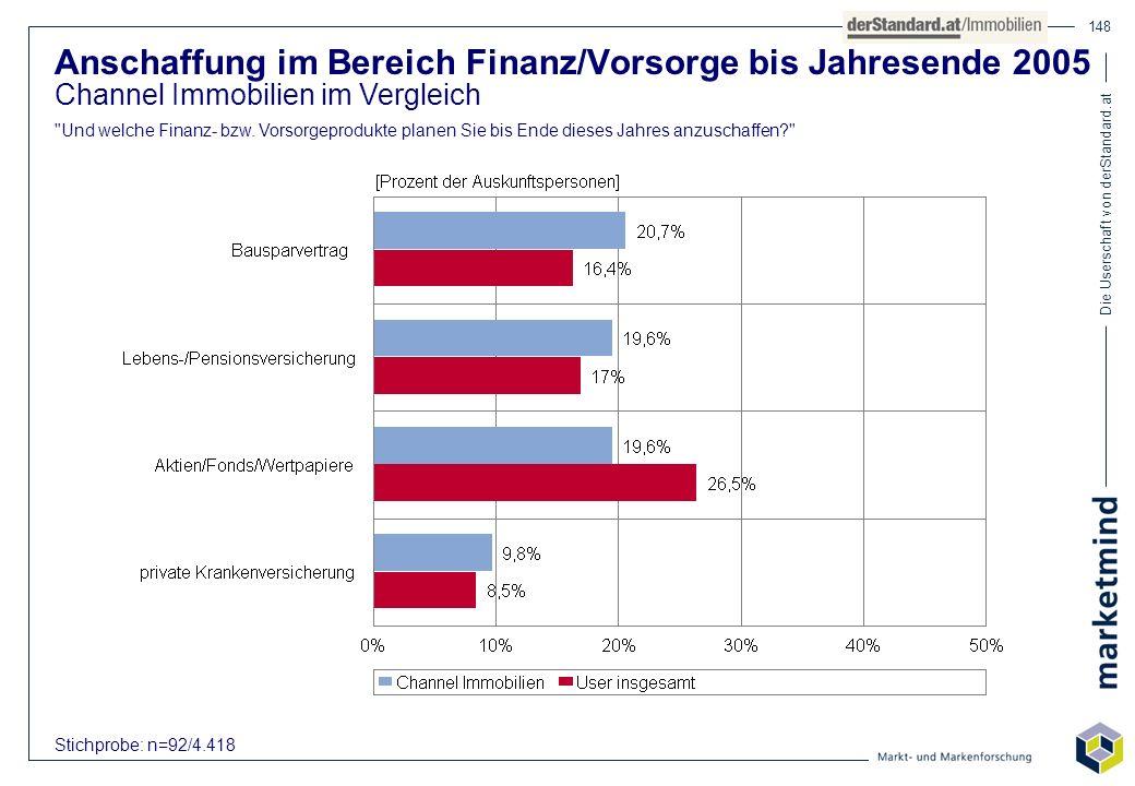 Die Userschaft von derStandard.at 148 Anschaffung im Bereich Finanz/Vorsorge bis Jahresende 2005 Channel Immobilien im Vergleich
