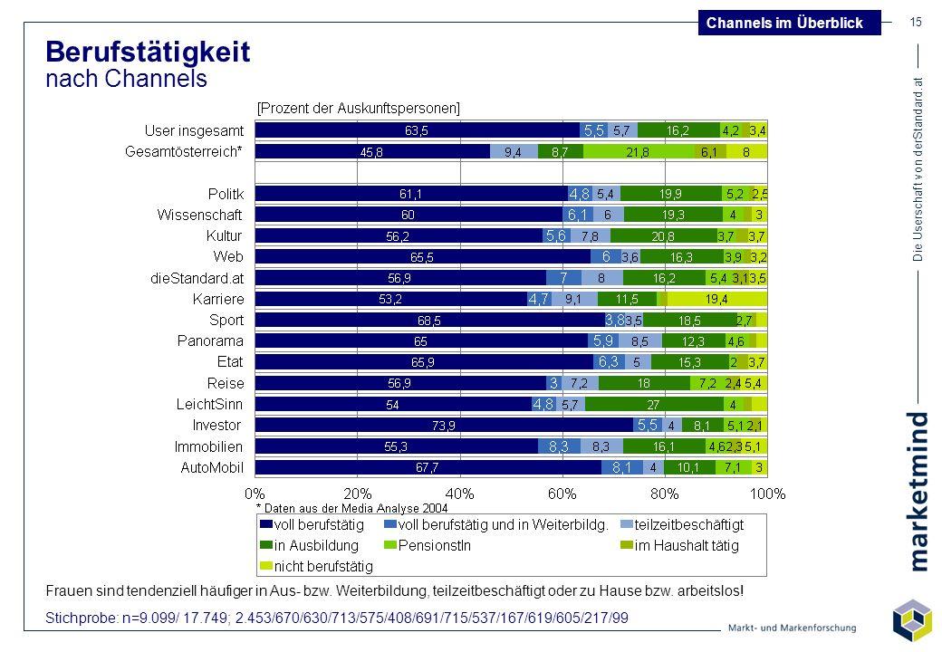 Die Userschaft von derStandard.at 15 Berufstätigkeit nach Channels Stichprobe: n=9.099/ 17.749; 2.453/670/630/713/575/408/691/715/537/167/619/605/217/