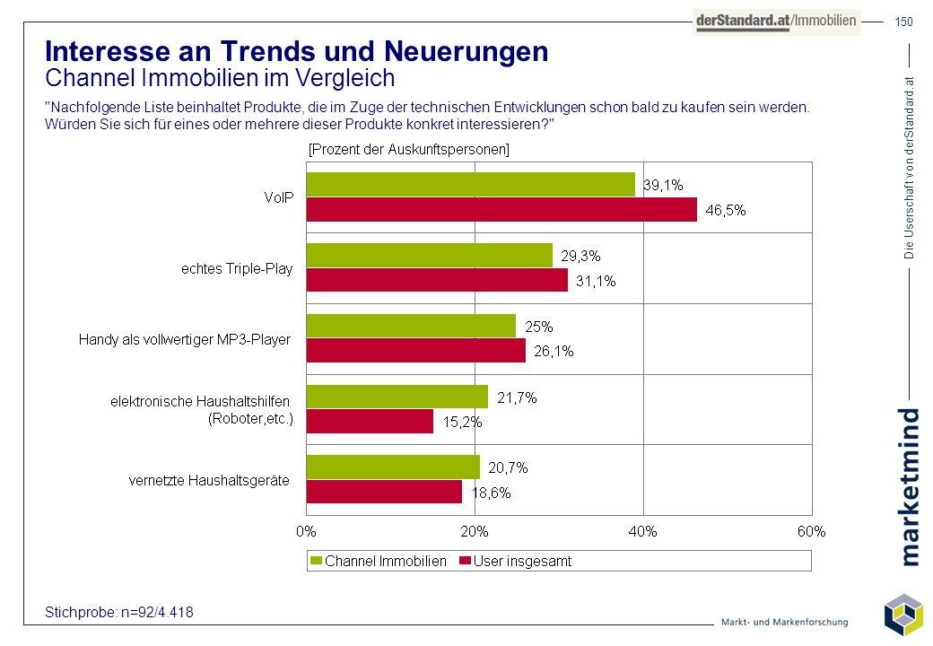 Die Userschaft von derStandard.at 150 Interesse an Trends und Neuerungen Channel Immobilien im Vergleich