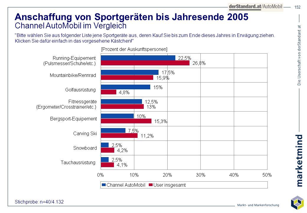 Die Userschaft von derStandard.at 152 Anschaffung von Sportgeräten bis Jahresende 2005 Channel AutoMobil im Vergleich