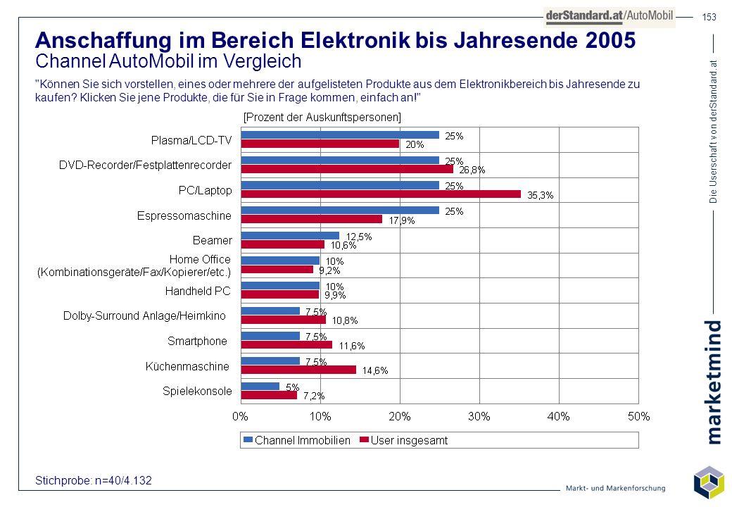 Die Userschaft von derStandard.at 153 Anschaffung im Bereich Elektronik bis Jahresende 2005 Channel AutoMobil im Vergleich