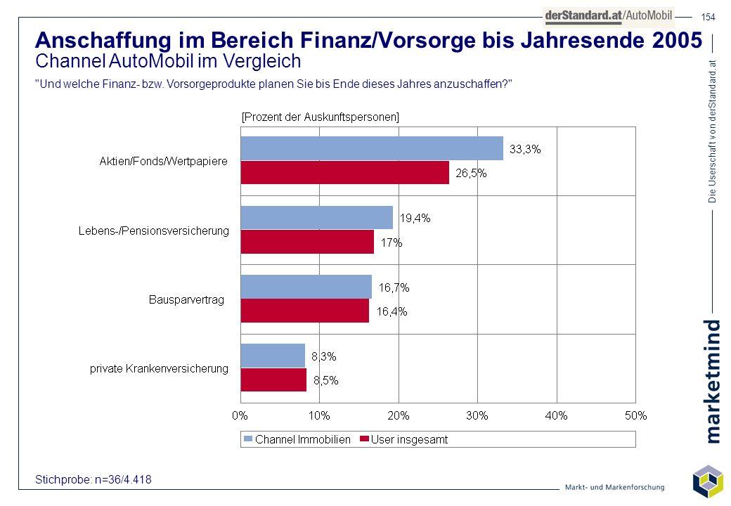 Die Userschaft von derStandard.at 154 Anschaffung im Bereich Finanz/Vorsorge bis Jahresende 2005 Channel AutoMobil im Vergleich
