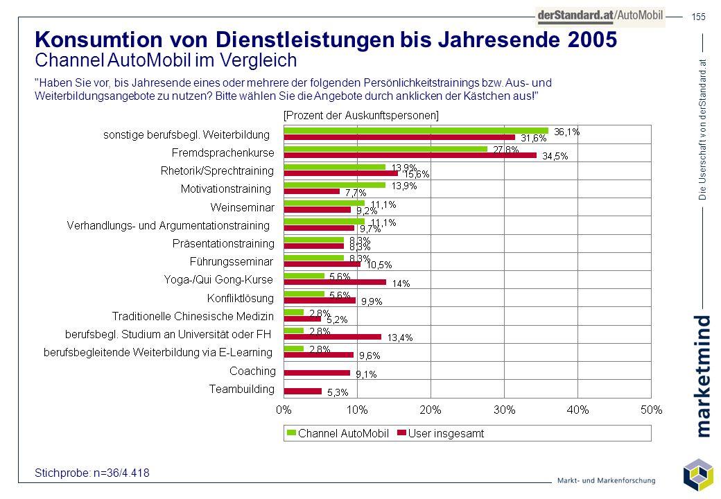 Die Userschaft von derStandard.at 155 Konsumtion von Dienstleistungen bis Jahresende 2005 Channel AutoMobil im Vergleich