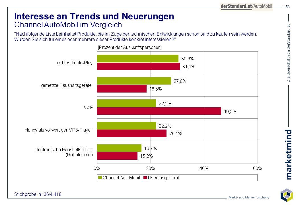 Die Userschaft von derStandard.at 156 Interesse an Trends und Neuerungen Channel AutoMobil im Vergleich