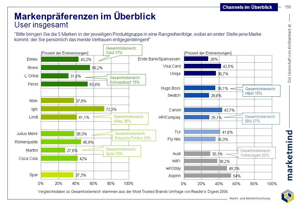 Die Userschaft von derStandard.at 159 Markenpräferenzen im Überblick User insgesamt