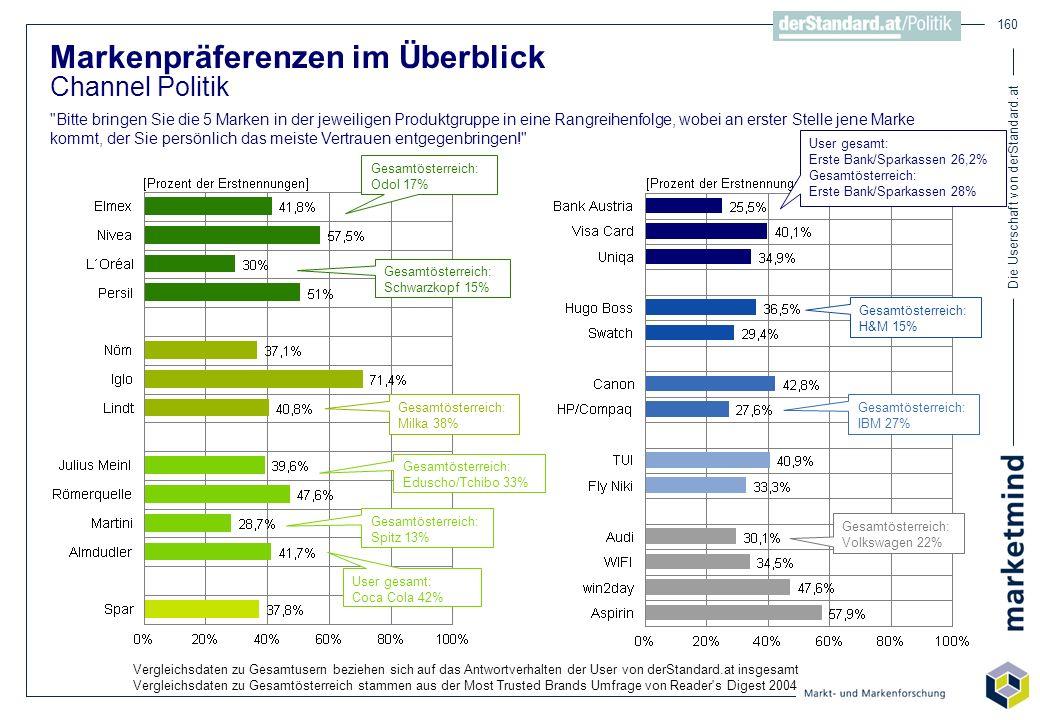 Die Userschaft von derStandard.at 160 Markenpräferenzen im Überblick Channel Politik