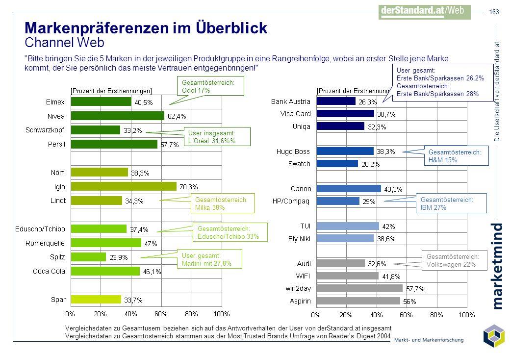 Die Userschaft von derStandard.at 163 Markenpräferenzen im Überblick Channel Web