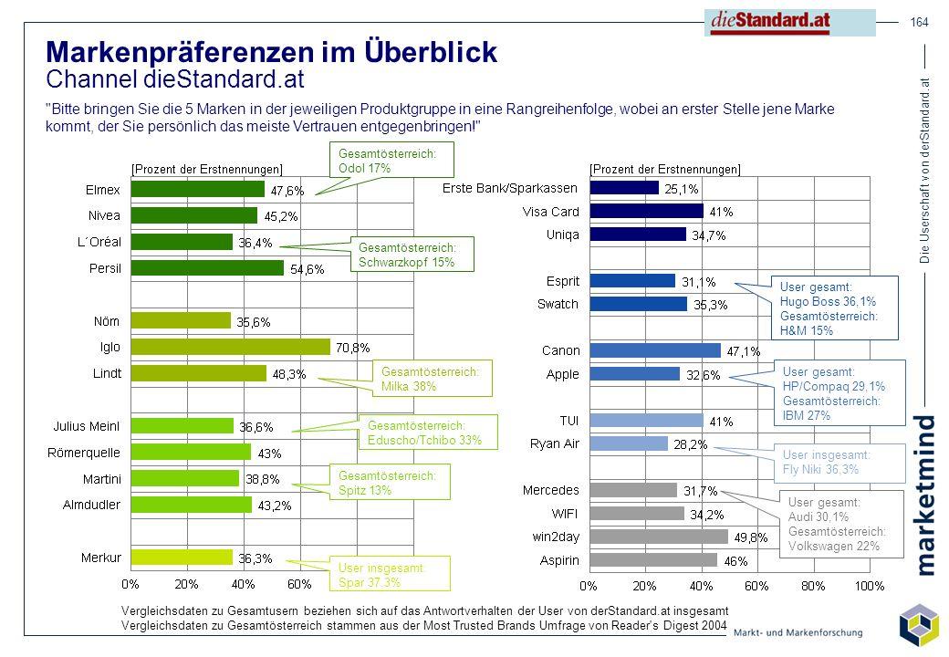 Die Userschaft von derStandard.at 164 Markenpräferenzen im Überblick Channel dieStandard.at