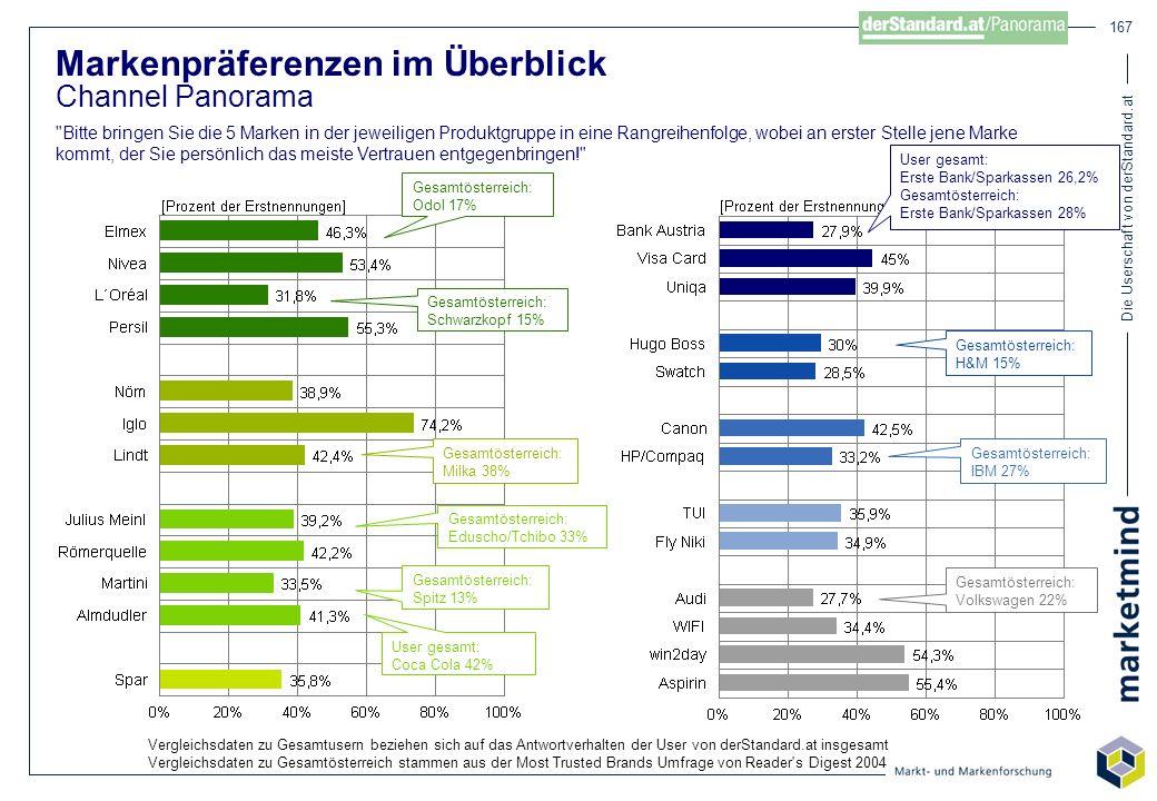 Die Userschaft von derStandard.at 167 Markenpräferenzen im Überblick Channel Panorama