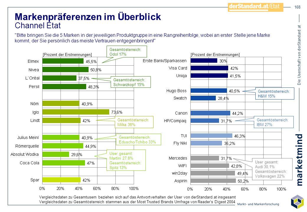 Die Userschaft von derStandard.at 168 Markenpräferenzen im Überblick Channel Etat