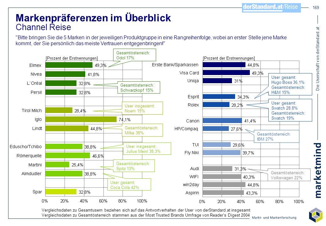 Die Userschaft von derStandard.at 169 Markenpräferenzen im Überblick Channel Reise
