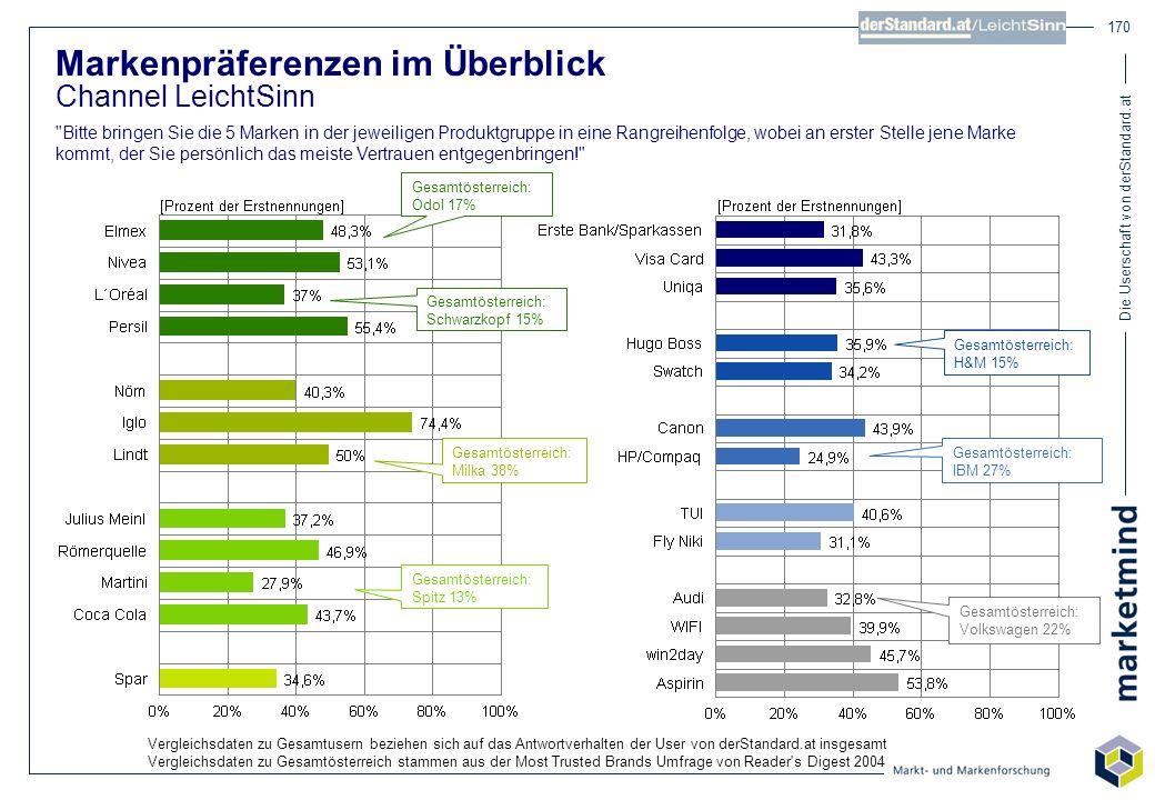 Die Userschaft von derStandard.at 170 Markenpräferenzen im Überblick Channel LeichtSinn