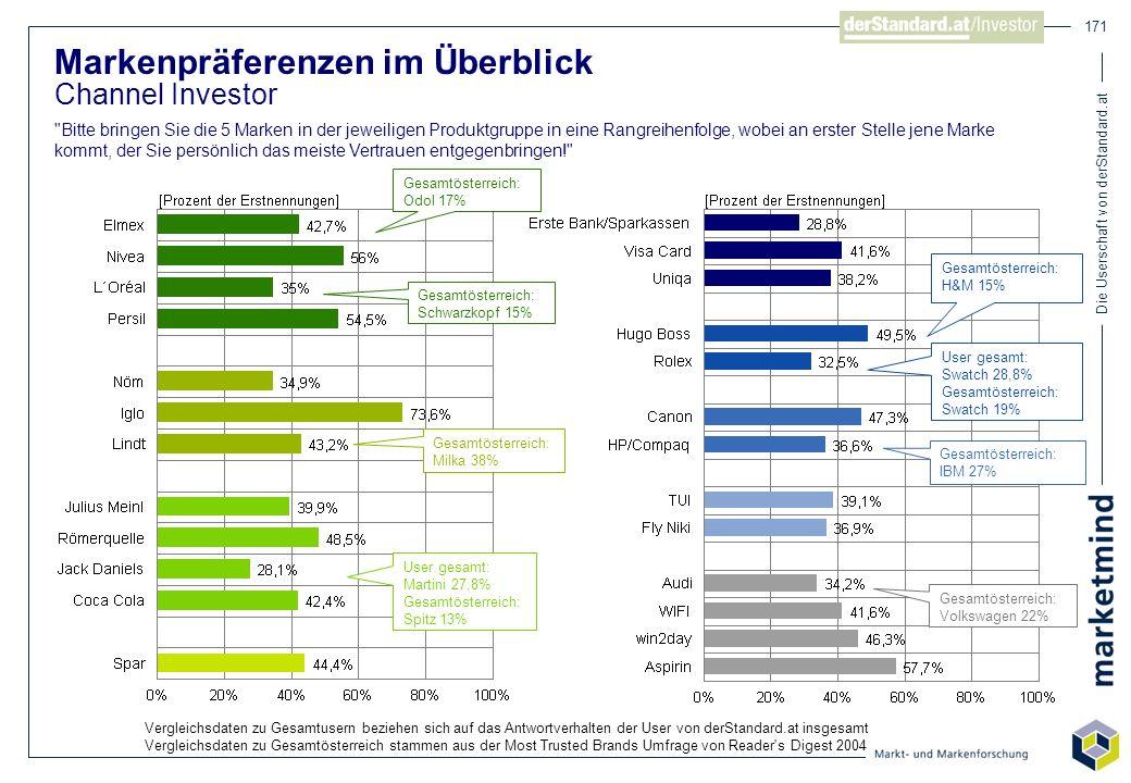 Die Userschaft von derStandard.at 171 Markenpräferenzen im Überblick Channel Investor