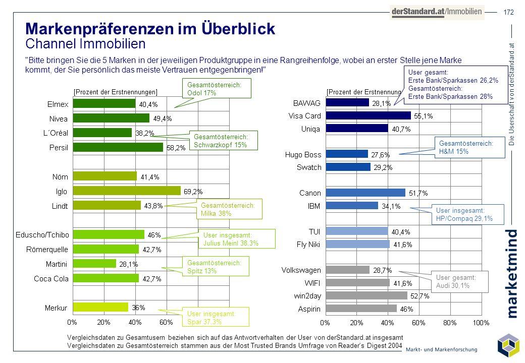Die Userschaft von derStandard.at 172 Markenpräferenzen im Überblick Channel Immobilien