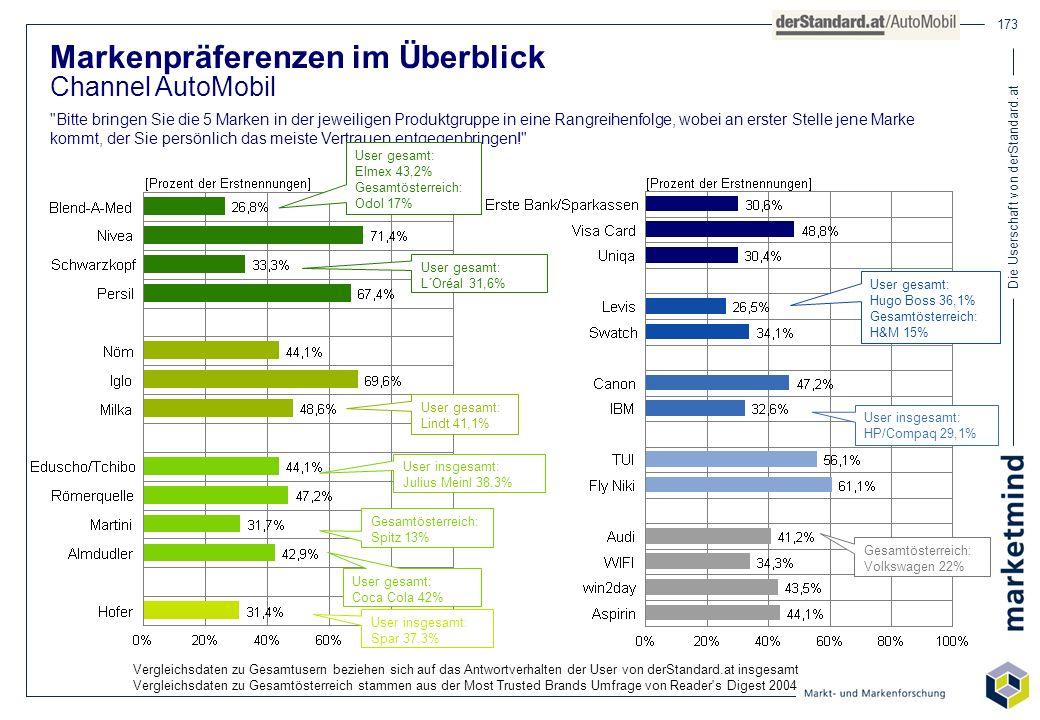 Die Userschaft von derStandard.at 173 Markenpräferenzen im Überblick Channel AutoMobil