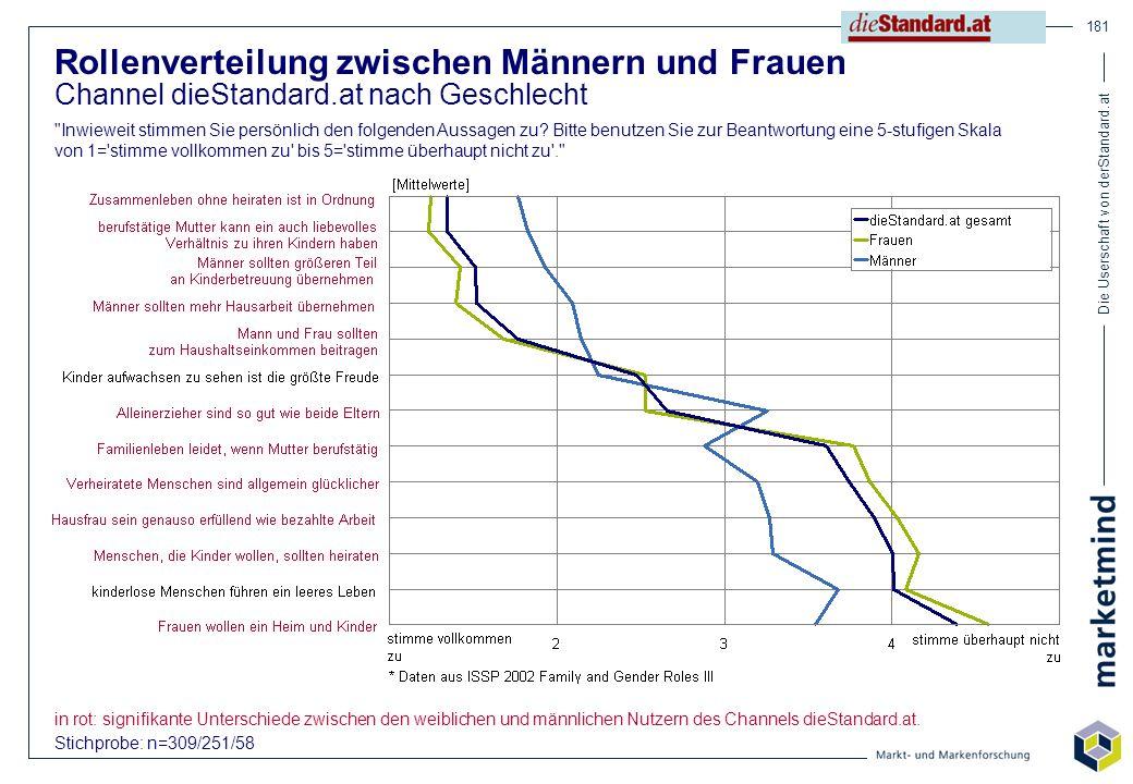Die Userschaft von derStandard.at 181 Rollenverteilung zwischen Männern und Frauen Channel dieStandard.at nach Geschlecht
