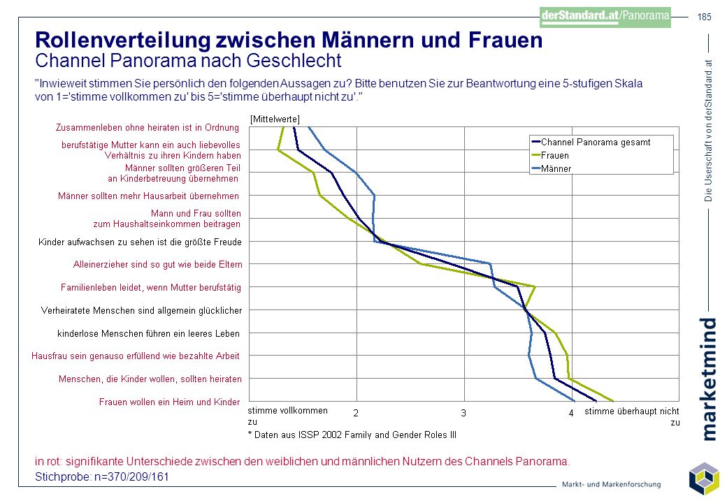 Die Userschaft von derStandard.at 185 Rollenverteilung zwischen Männern und Frauen Channel Panorama nach Geschlecht