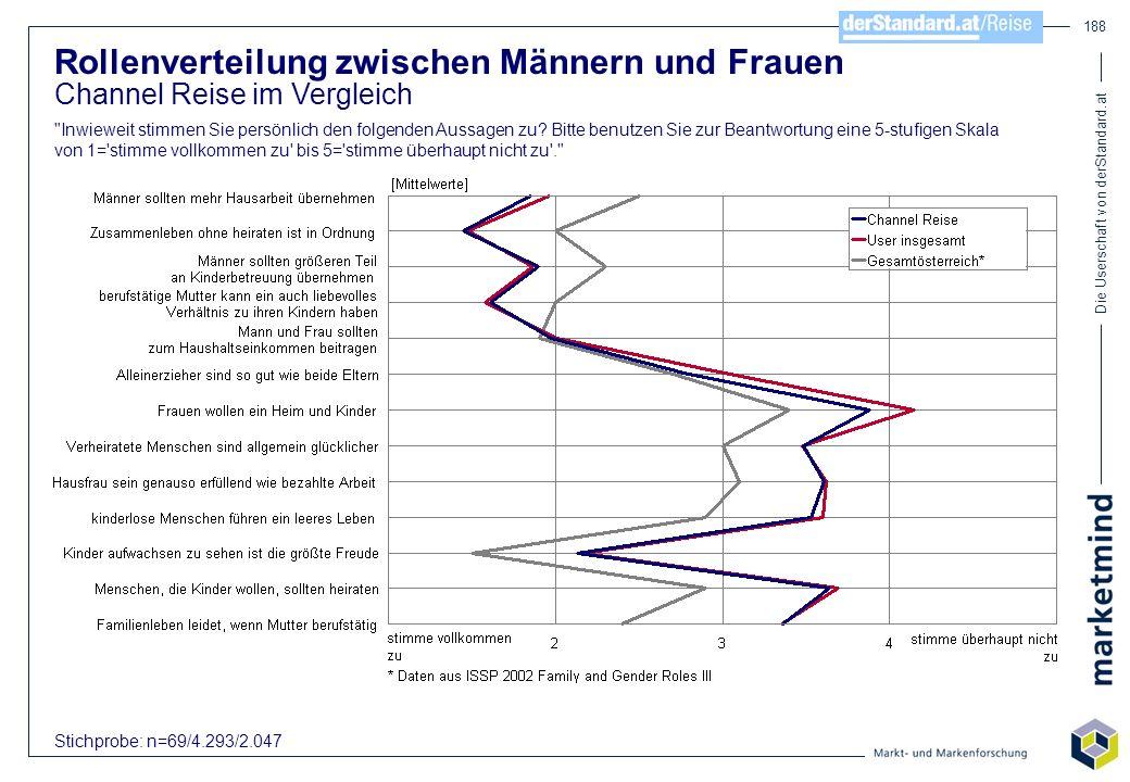 Die Userschaft von derStandard.at 188 Rollenverteilung zwischen Männern und Frauen Channel Reise im Vergleich