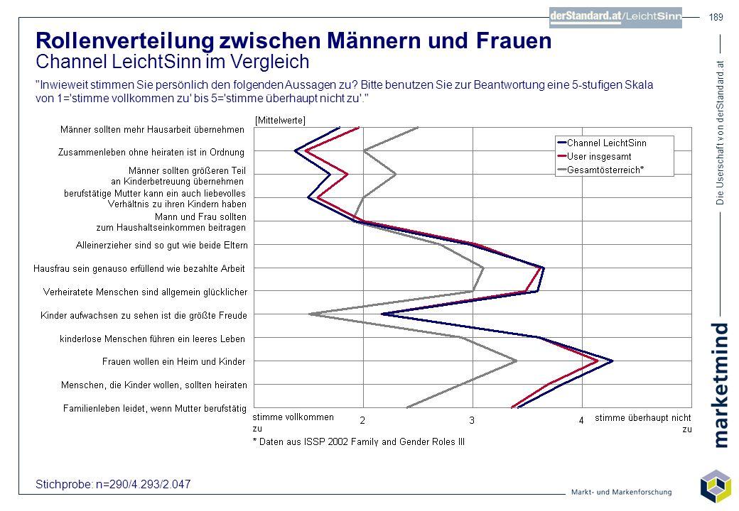 Die Userschaft von derStandard.at 189 Rollenverteilung zwischen Männern und Frauen Channel LeichtSinn im Vergleich