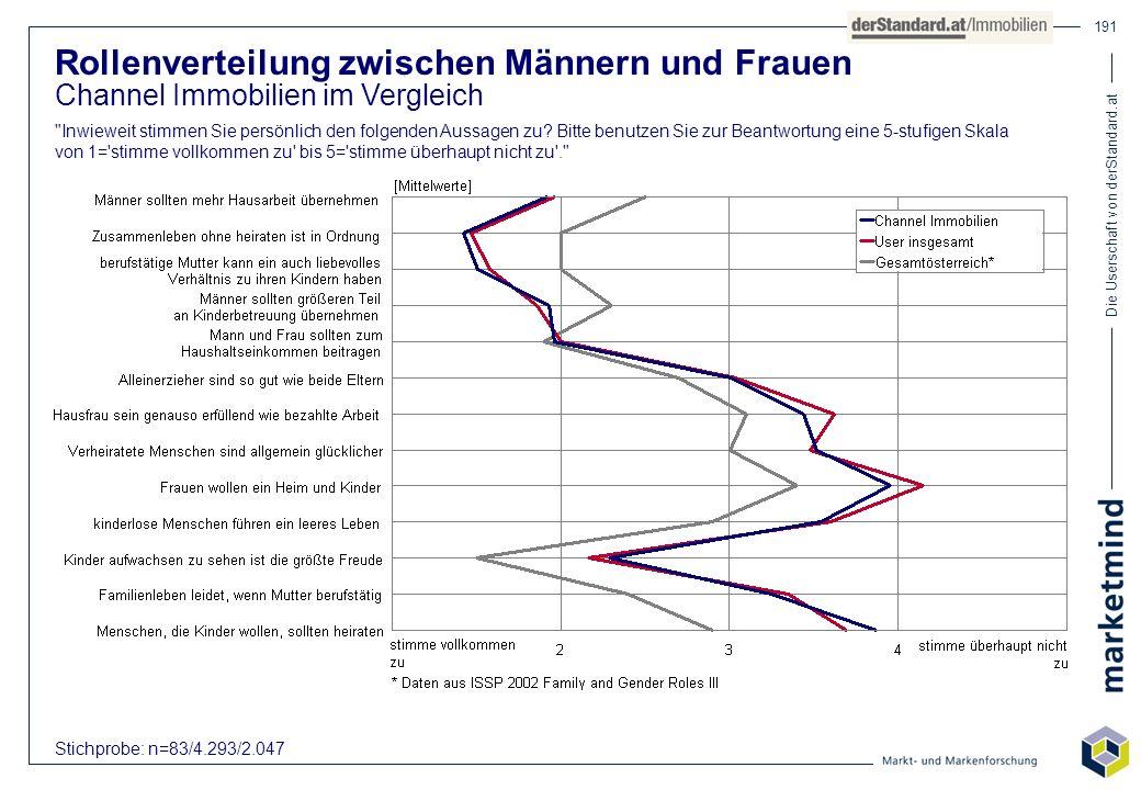 Die Userschaft von derStandard.at 191 Rollenverteilung zwischen Männern und Frauen Channel Immobilien im Vergleich