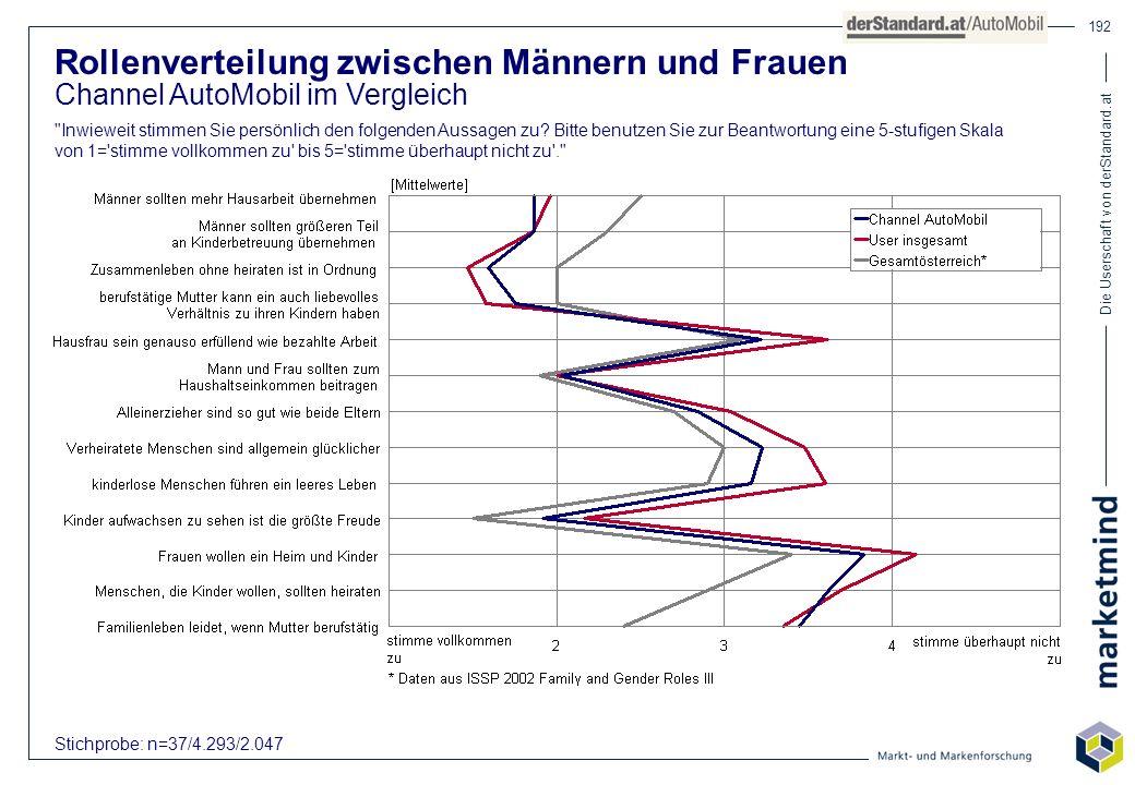 Die Userschaft von derStandard.at 192 Rollenverteilung zwischen Männern und Frauen Channel AutoMobil im Vergleich