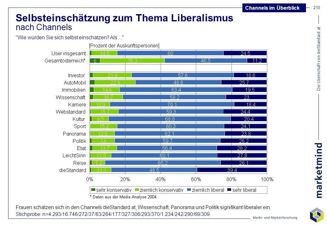 Die Userschaft von derStandard.at 210 Selbsteinschätzung zum Thema Liberalismus nach Channels