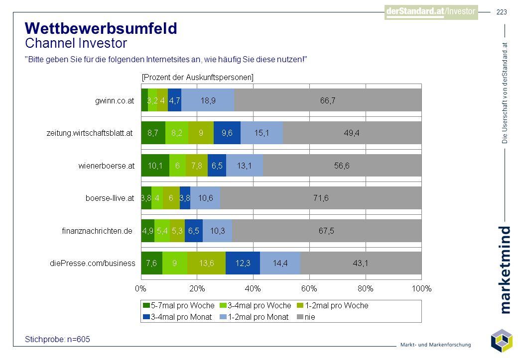 Die Userschaft von derStandard.at 223 Stichprobe: n=605 Wettbewerbsumfeld Channel Investor