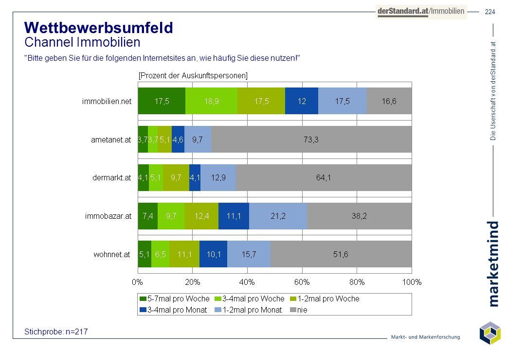 Die Userschaft von derStandard.at 224 Stichprobe: n=217 Wettbewerbsumfeld Channel Immobilien