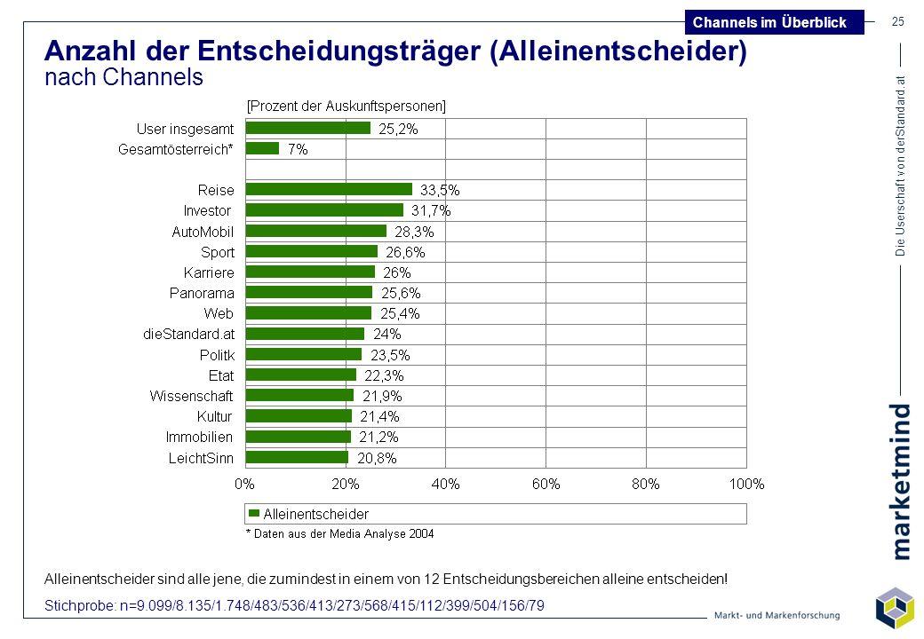 Die Userschaft von derStandard.at 25 Anzahl der Entscheidungsträger (Alleinentscheider) nach Channels Stichprobe: n=9.099/8.135/1.748/483/536/413/273/