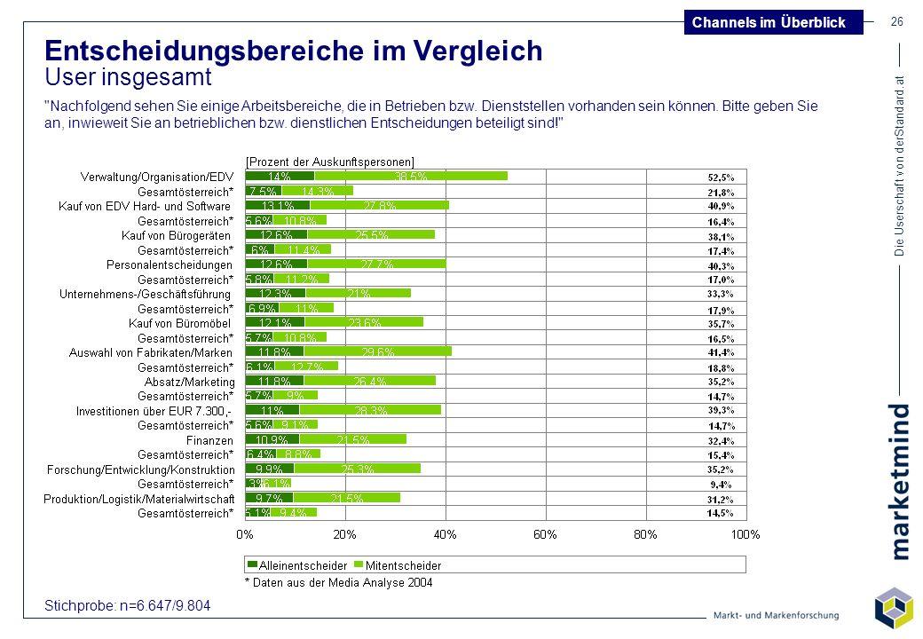 Die Userschaft von derStandard.at 26 Entscheidungsbereiche im Vergleich User insgesamt Stichprobe: n=6.647/9.804 Channels im Überblick