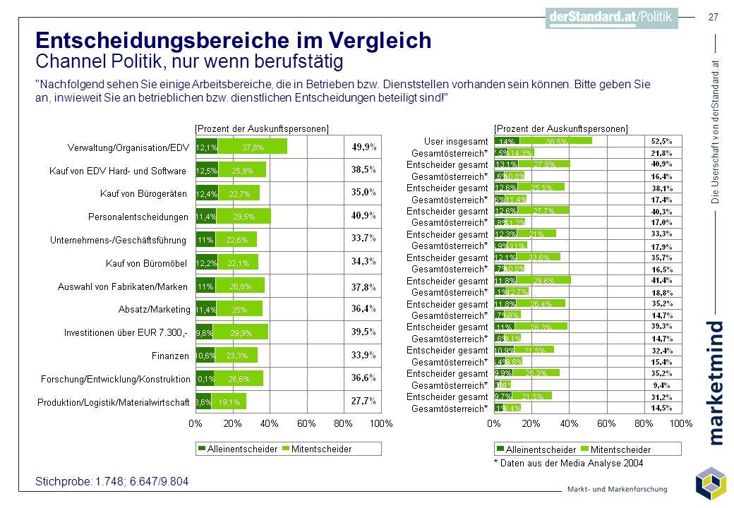 Die Userschaft von derStandard.at 27 Entscheidungsbereiche im Vergleich Channel Politik, nur wenn berufstätig