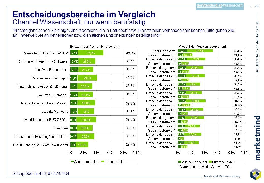 Die Userschaft von derStandard.at 28 Stichprobe: n=483; 6.647/9.804 Entscheidungsbereiche im Vergleich Channel Wissenschaft, nur wenn berufstätig