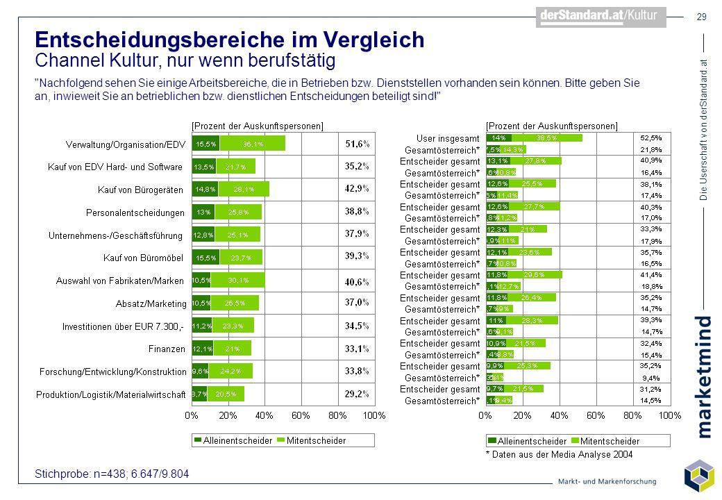 Die Userschaft von derStandard.at 29 Stichprobe: n=438; 6.647/9.804 Entscheidungsbereiche im Vergleich Channel Kultur, nur wenn berufstätig