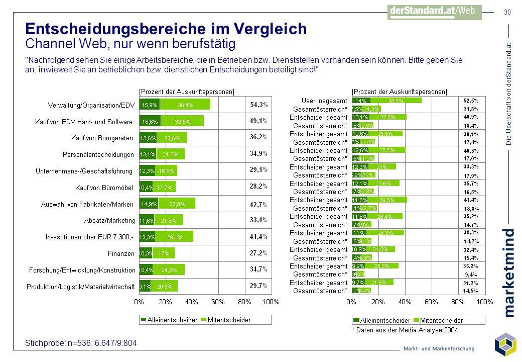 Die Userschaft von derStandard.at 30 Stichprobe: n=536; 6.647/9.804 Entscheidungsbereiche im Vergleich Channel Web, nur wenn berufstätig