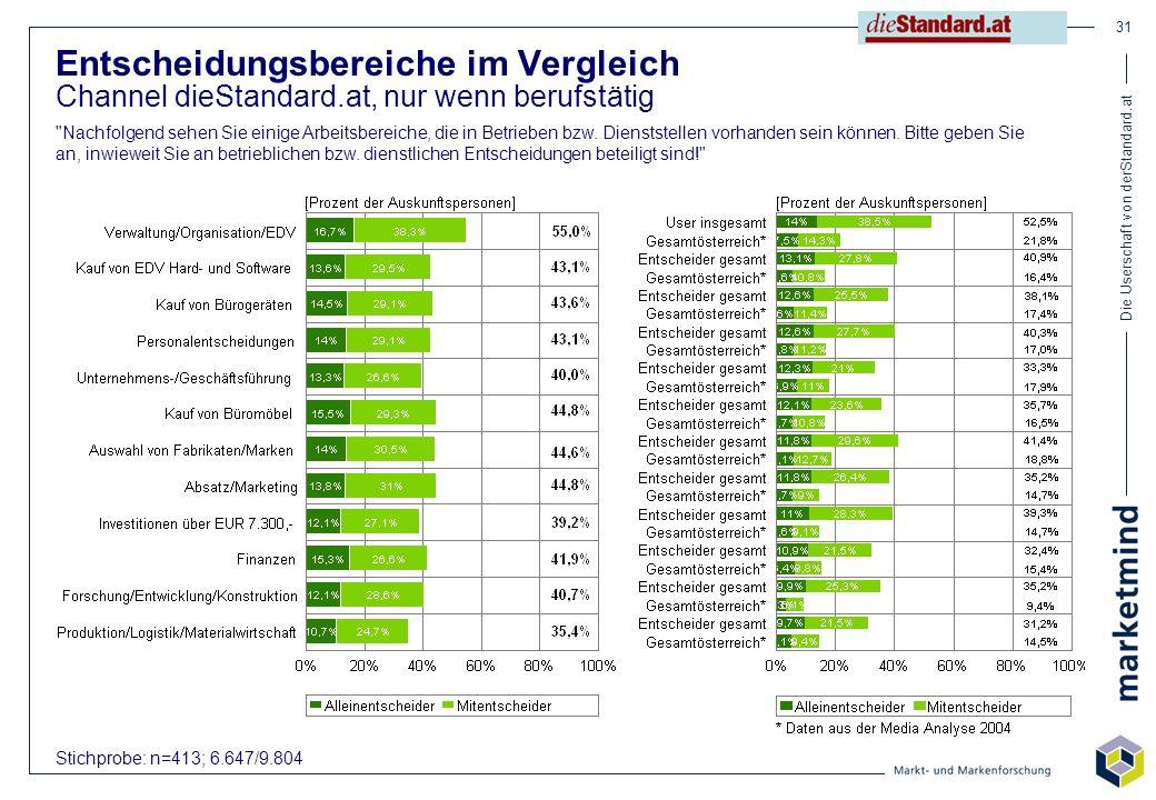 Die Userschaft von derStandard.at 31 Stichprobe: n=413; 6.647/9.804 Entscheidungsbereiche im Vergleich Channel dieStandard.at, nur wenn berufstätig