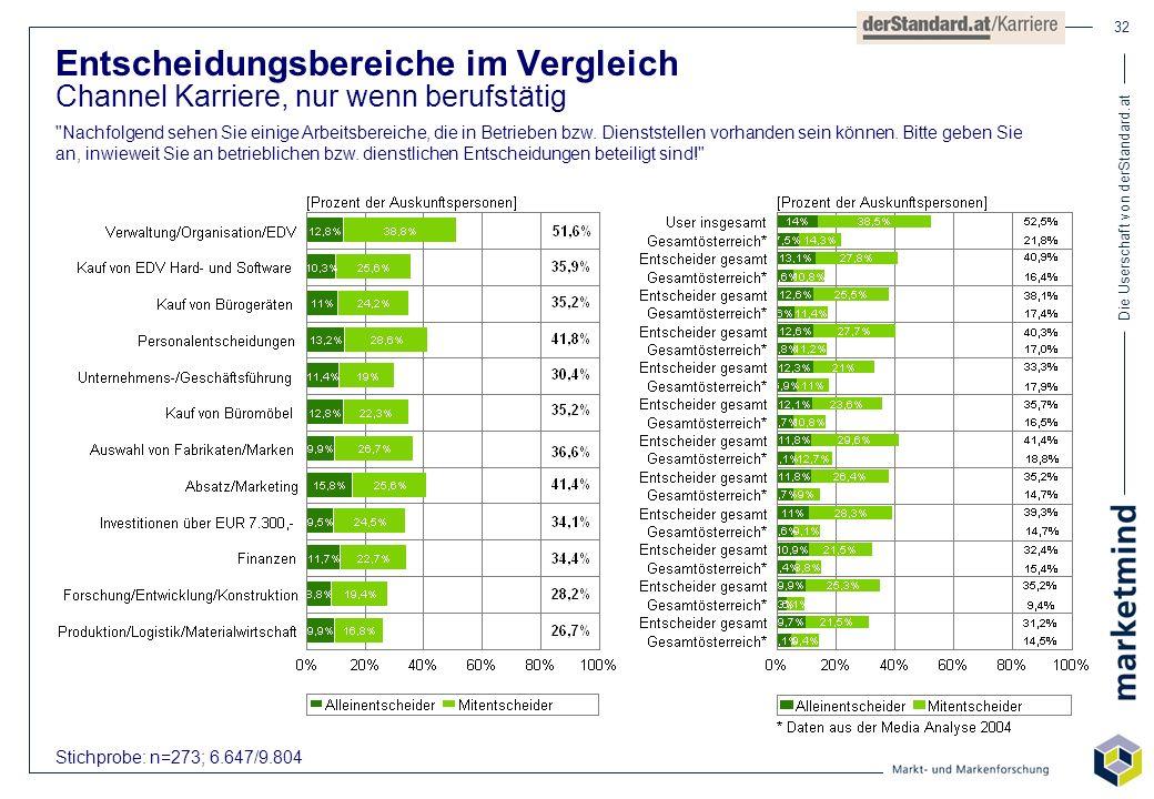 Die Userschaft von derStandard.at 32 Stichprobe: n=273; 6.647/9.804 Entscheidungsbereiche im Vergleich Channel Karriere, nur wenn berufstätig