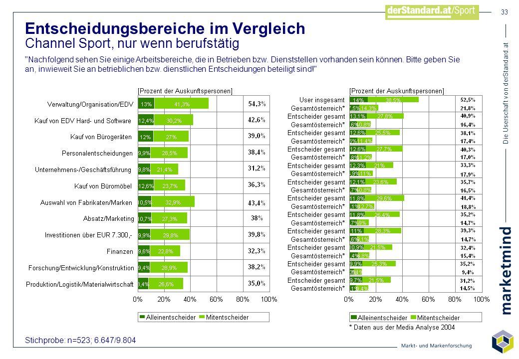 Die Userschaft von derStandard.at 33 Stichprobe: n=523; 6.647/9.804 Entscheidungsbereiche im Vergleich Channel Sport, nur wenn berufstätig