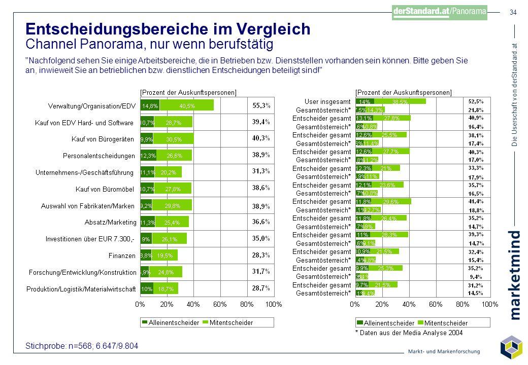 Die Userschaft von derStandard.at 34 Stichprobe: n=568; 6.647/9.804 Entscheidungsbereiche im Vergleich Channel Panorama, nur wenn berufstätig