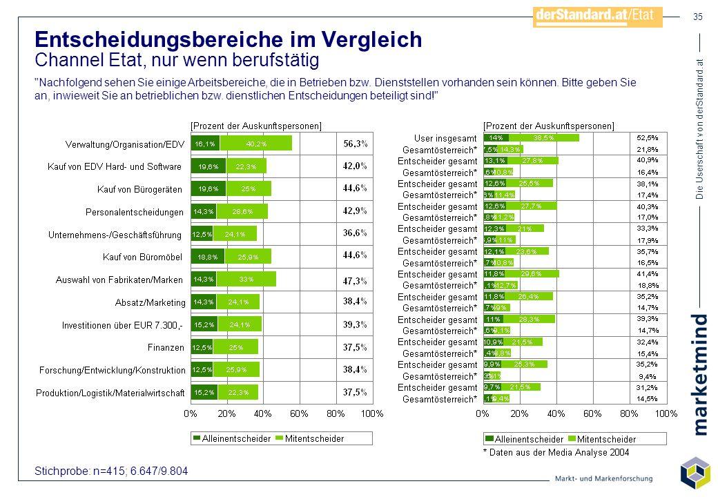 Die Userschaft von derStandard.at 35 Stichprobe: n=415; 6.647/9.804 Entscheidungsbereiche im Vergleich Channel Etat, nur wenn berufstätig