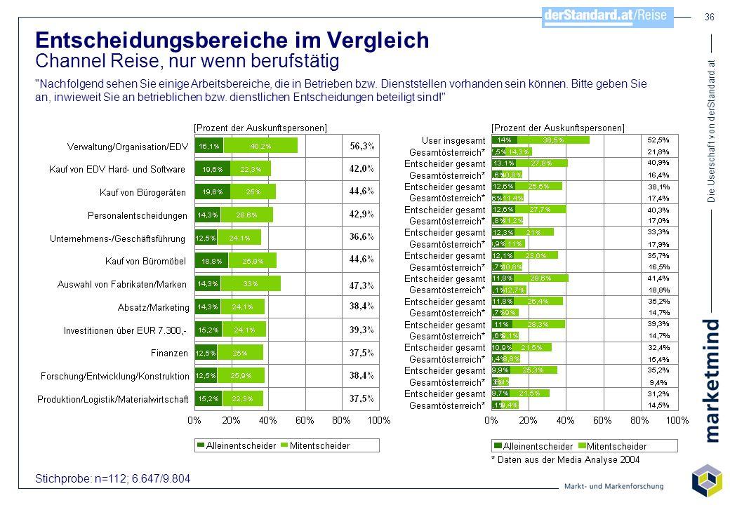 Die Userschaft von derStandard.at 36 Stichprobe: n=112; 6.647/9.804 Entscheidungsbereiche im Vergleich Channel Reise, nur wenn berufstätig