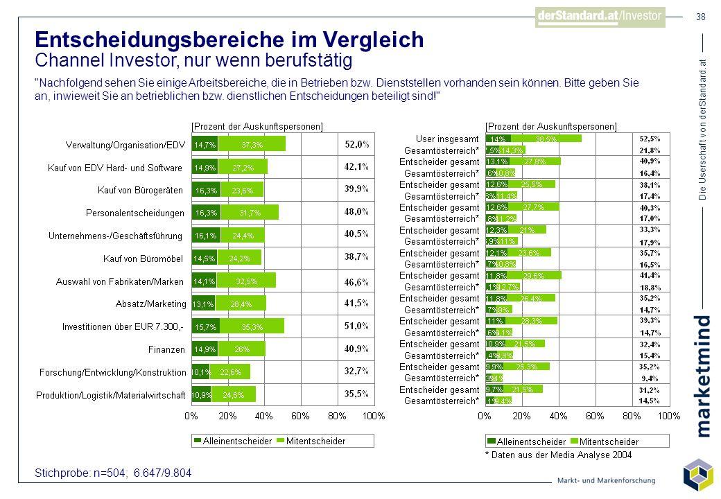 Die Userschaft von derStandard.at 38 Stichprobe: n=504; 6.647/9.804 Entscheidungsbereiche im Vergleich Channel Investor, nur wenn berufstätig