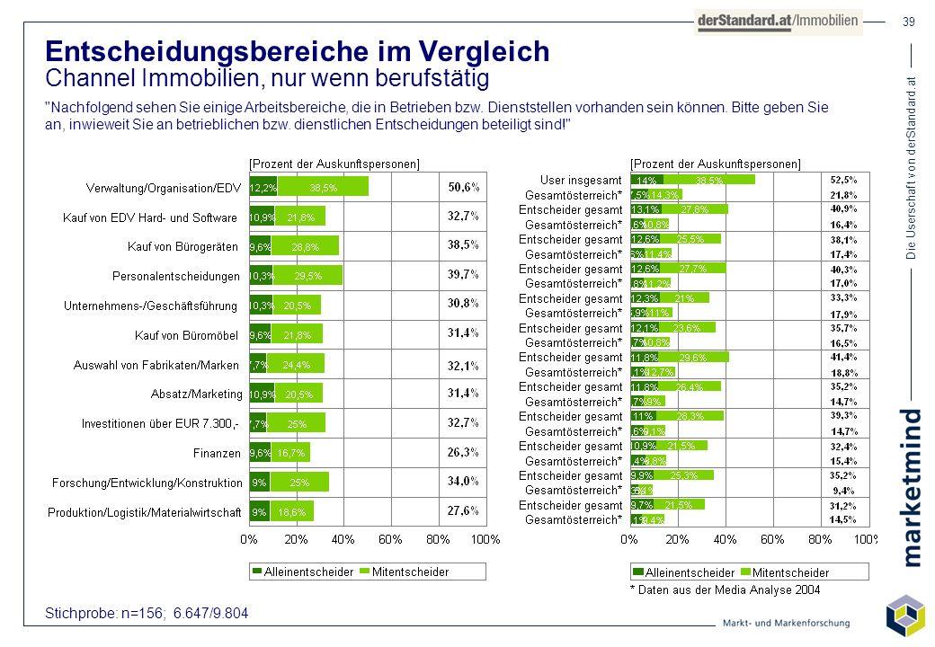 Die Userschaft von derStandard.at 39 Stichprobe: n=156; 6.647/9.804 Entscheidungsbereiche im Vergleich Channel Immobilien, nur wenn berufstätig