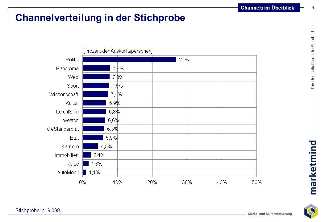 Die Userschaft von derStandard.at 165 Markenpräferenzen im Überblick Channel Karriere Bitte bringen Sie die 5 Marken in der jeweiligen Produktgruppe in eine Rangreihenfolge, wobei an erster Stelle jene Marke kommt, der Sie persönlich das meiste Vertrauen entgegenbringen! Gesamtösterreich: Schwarzkopf 15% User gesamt: Lindt 41,1% User gesamt: Julius Meinl 38,3% Gesamtösterreich: Spitz 13% Gesamtösterreich: H&M 15% User gesamt: Erste Bank/Sparkassen 26,2% Gesamtösterreich: Erste Bank/Sparkassen 28% Gesamtösterreich: IBM 27% Gesamtösterreich: Volkswagen 22% User insgesamt: Spar 37,3% Vergleichsdaten zu Gesamtusern beziehen sich auf das Antwortverhalten der User von derStandard.at insgesamt Vergleichsdaten zu Gesamtösterreich stammen aus der Most Trusted Brands Umfrage von Reader s Digest 2004 Gesamtösterreich: Odol 17%
