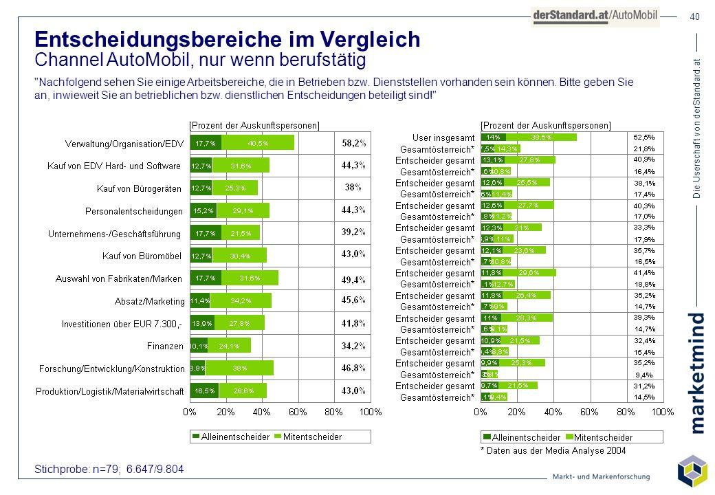 Die Userschaft von derStandard.at 40 Stichprobe: n=79; 6.647/9.804 Entscheidungsbereiche im Vergleich Channel AutoMobil, nur wenn berufstätig