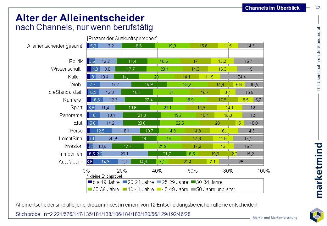Die Userschaft von derStandard.at 42 Alter der Alleinentscheider nach Channels, nur wenn berufstätig Stichprobe: n=2.221/576/147/135/181/138/106/184/1