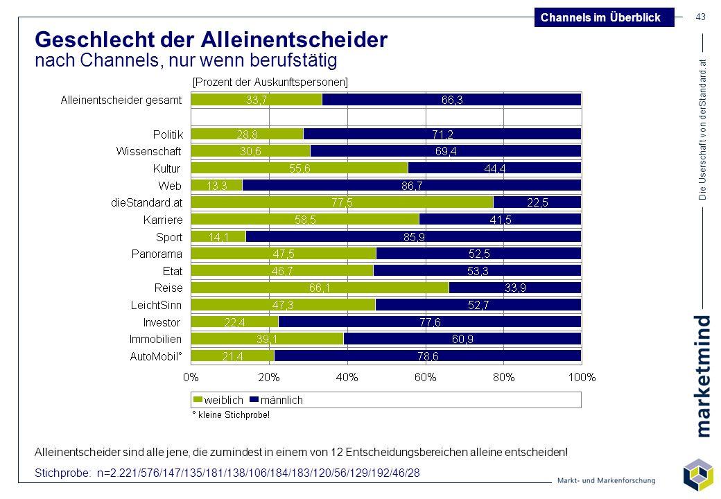 Die Userschaft von derStandard.at 43 Geschlecht der Alleinentscheider nach Channels, nur wenn berufstätig Stichprobe: n=2.221/576/147/135/181/138/106/