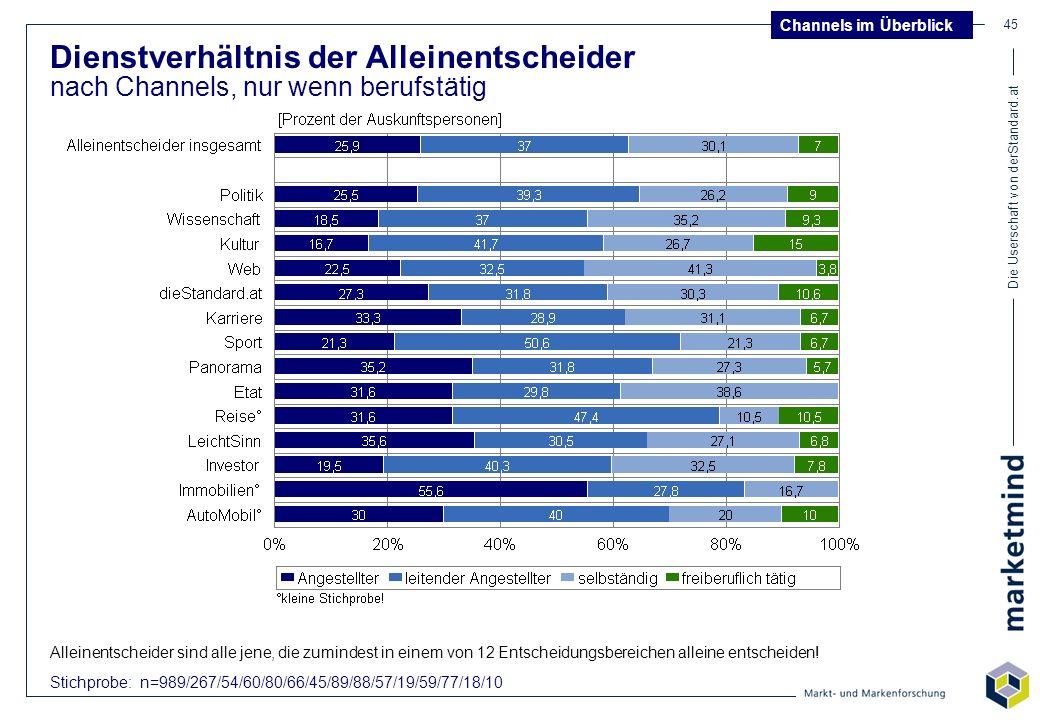 Die Userschaft von derStandard.at 45 Dienstverhältnis der Alleinentscheider nach Channels, nur wenn berufstätig Stichprobe: n=989/267/54/60/80/66/45/8